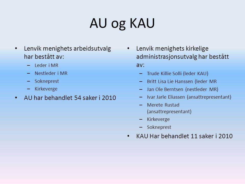 AU og KAU • Lenvik menighets arbeidsutvalg har bestått av: – Leder i MR – Nestleder i MR – Sokneprest – Kirkeverge • AU har behandlet 54 saker i 2010 • Lenvik menighets kirkelige administrasjonsutvalg har bestått av: – Trude Killie Solli (leder KAU) – Britt Lisa Lie Hanssen (leder MR – Jan Ole Berntsen (nestleder MR) – Ivar Jarle Eliassen (ansattrepresentant) – Merete Rustad (ansattrepresentant) – Kirkeverge – Sokneprest • KAU Har behandlet 11 saker i 2010