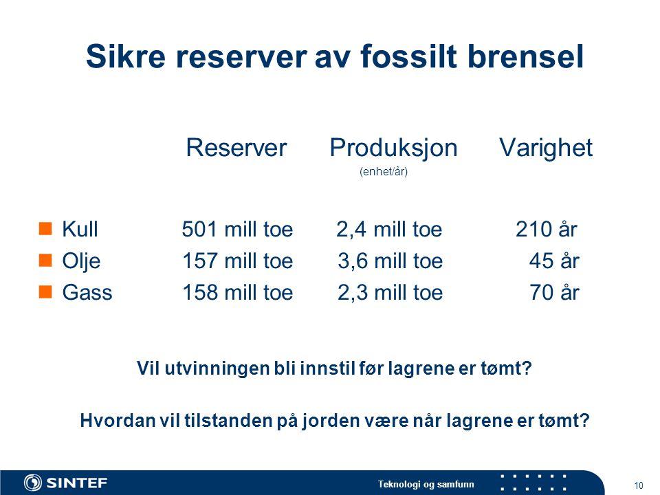 Teknologi og samfunn 10 Sikre reserver av fossilt brensel Reserver ProduksjonVarighet (enhet/år)  Kull 501 mill toe 2,4 mill toe 210 år  Olje 157 mi
