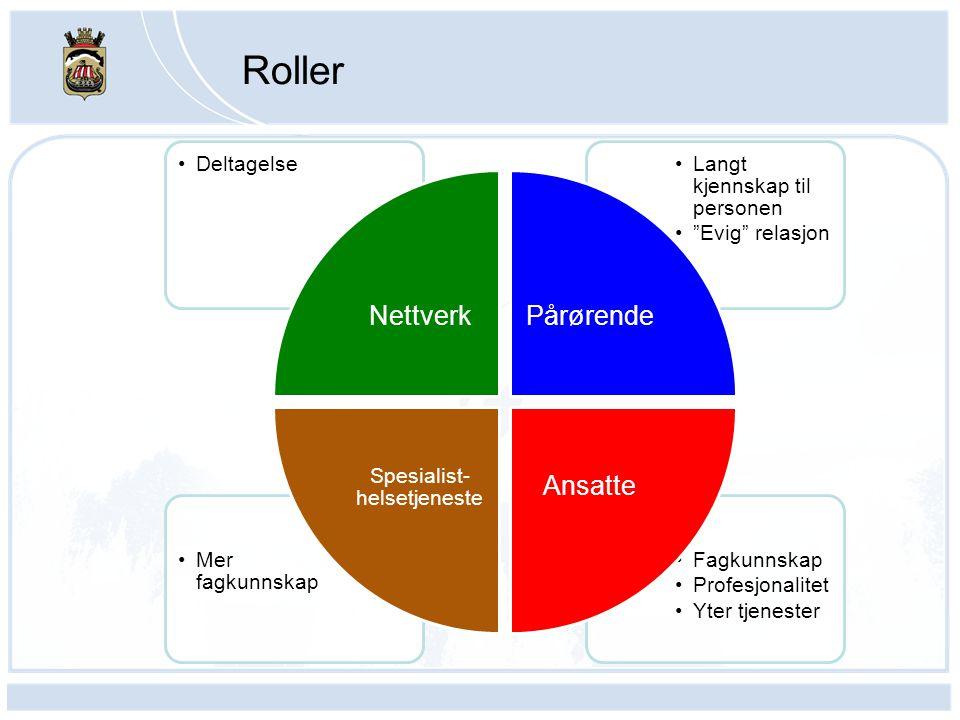 """Roller •Fagkunnskap • Profesjonalitet • Yter tjenester •Mer fagkunnskap •Langt kjennskap til personen •""""Evig"""" relasjon •Deltagelse NettverkPårørende A"""