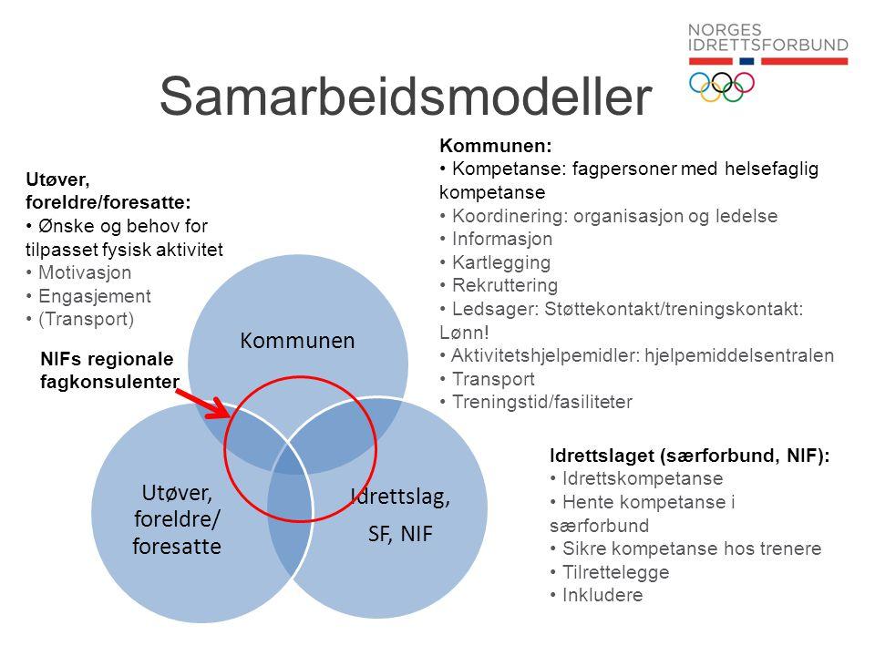 Samarbeidsmodeller Kommunen Idrettslag, SF, NIF Utøver, foreldre/ foresatte Kommunen: • Kompetanse: fagpersoner med helsefaglig kompetanse • Koordiner
