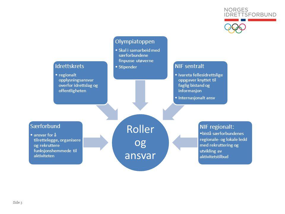 Side 3 Roller og ansvar Særforbund •ansvar for å tilrettelegge, organisere og rekruttere funksjonshemmede til aktiviteten Idrettskrets •regionalt oppl
