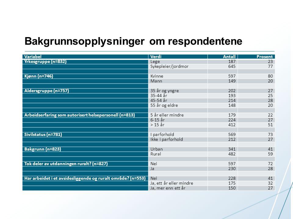 Bakgrunnsopplysninger om respondentene VariabelVerdiAntallProsent Yrkesgruppe (n=832)Lege18723 Sykepleier/jordmor64577 Kjønn (n=746)Kvinne59780 Mann14