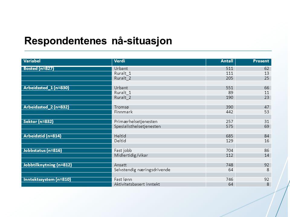 Respondentenes nå-situasjon VariabelVerdiAntallProsent Bosted (n=827)Urbant51162 Ruralt_111113 Ruralt_220525 Arbeidssted_1 (n=830)Urbant55166 Ruralt_18911 Ruralt_219023 Arbeidssted_2 (n=832)Tromsø39047 Finnmark44253 Sektor (n=832)Primærhelsetjenesten25731 Spesialisthelsetjenesten57569 Arbeidstid (n=814)Heltid68584 Deltid12916 Jobbstatus (n=816)Fast jobb70486 Midlertidig/vikar11214 Jobbtilknytning (n=812)Ansatt74892 Selvstendig næringsdrivende648 Inntektssystem (n=810)Fast lønn74692 Aktivitetsbasert inntekt648