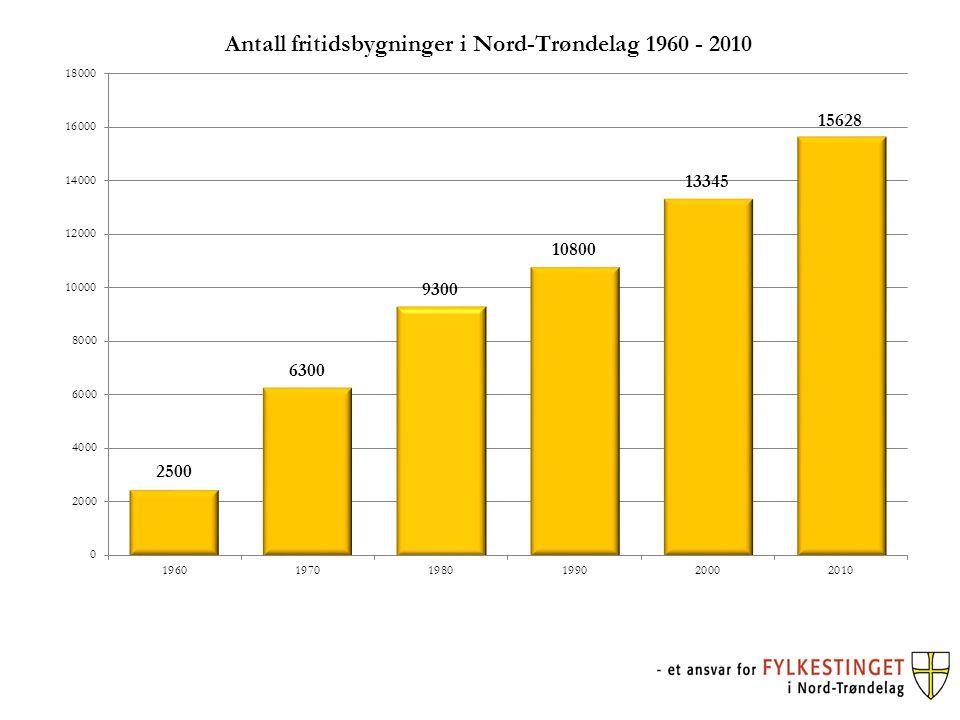 Prosentvis fordeling av total hyttebygging etter 2000 i enkelte reinbeitedistrikt