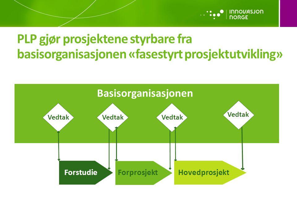 PLP gjør prosjektene styrbare fra basisorganisasjonen «fasestyrt prosjektutvikling» ForstudieForprosjektHovedprosjekt Vedtak Basisorganisasjonen