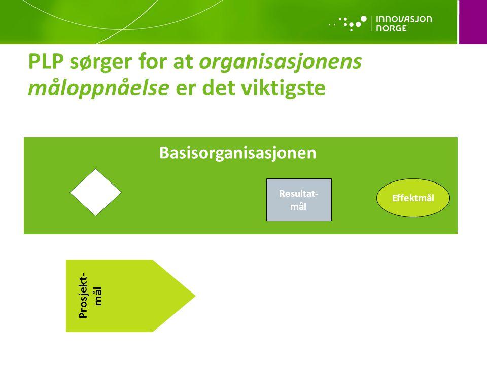Basisorganisasjonen Effektmål Resultat- mål PLP sørger for at organisasjonens måloppnåelse er det viktigste Prosjekt- mål