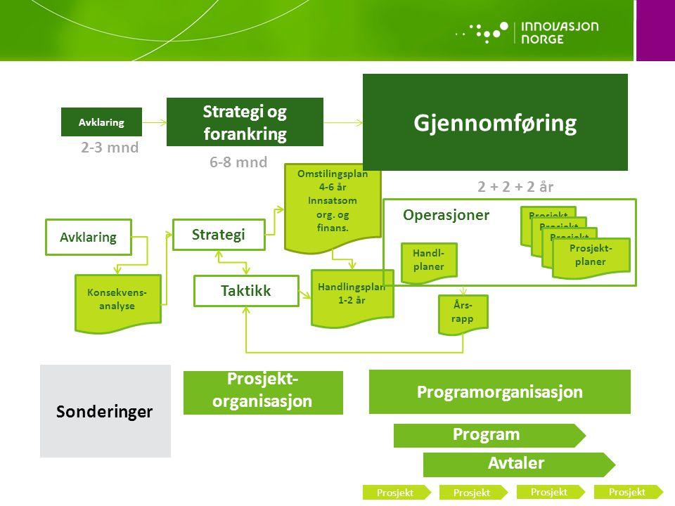 Avklaring Strategi Taktikk Konsekvens- analyse Omstilingsplan 4-6 år Innsatsom org.