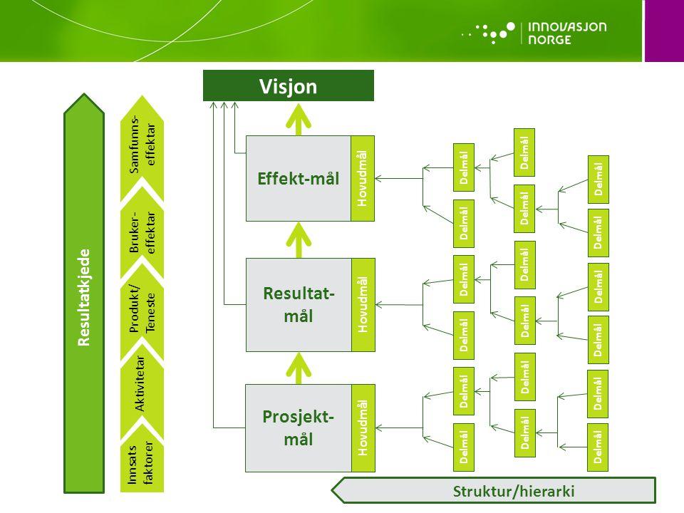 Visjon Hovudmål Effekt-mål Hovudmål Resultat- mål Hovudmål Prosjekt- mål Innsats faktorer Aktivitetar Produkt/ Teneste Bruker- effektar Samfunns- effektar Struktur/hierarki Delmål Resultatkjede Delmål