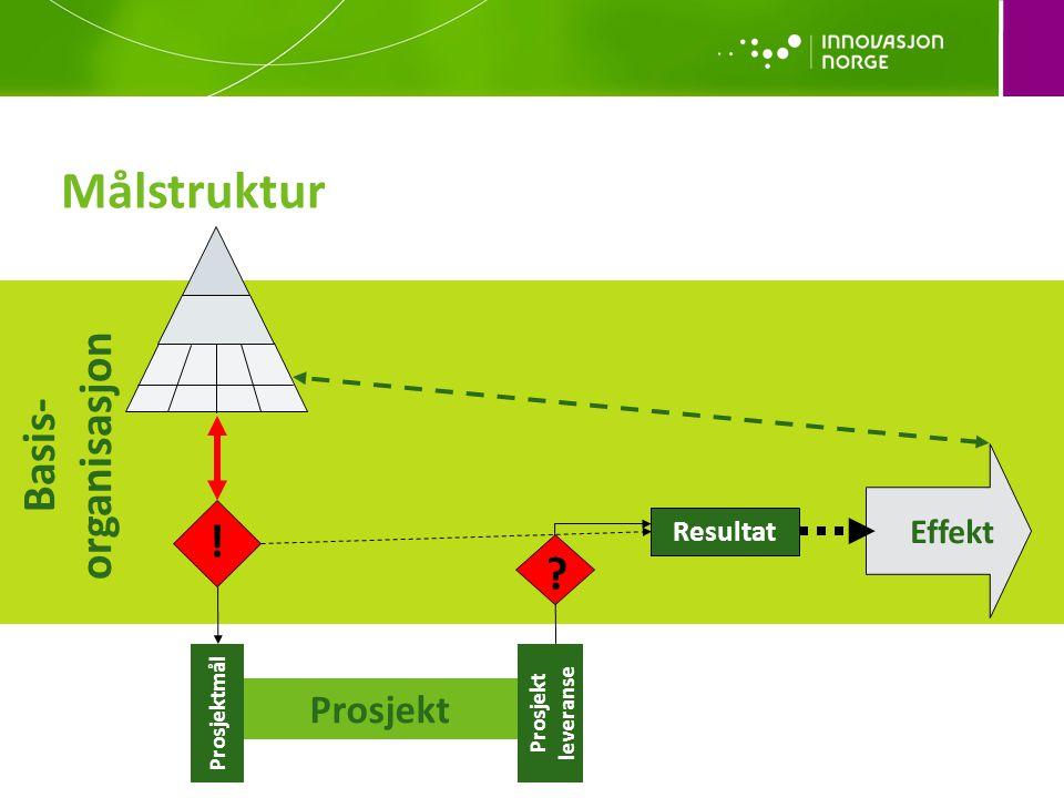 Målstruktur Basis- organisasjon Resultat Effekt ! Prosjekt Prosjektmål Prosjekt leveranse ?