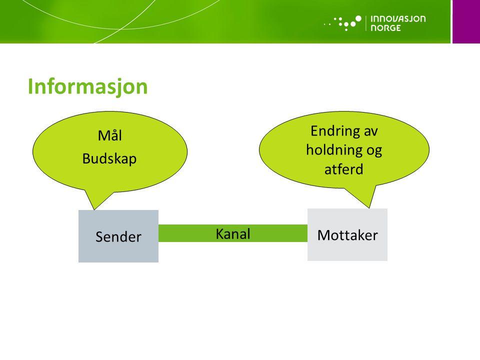Kanal Informasjon Sender Mottaker Mål Budskap Endring av holdning og atferd
