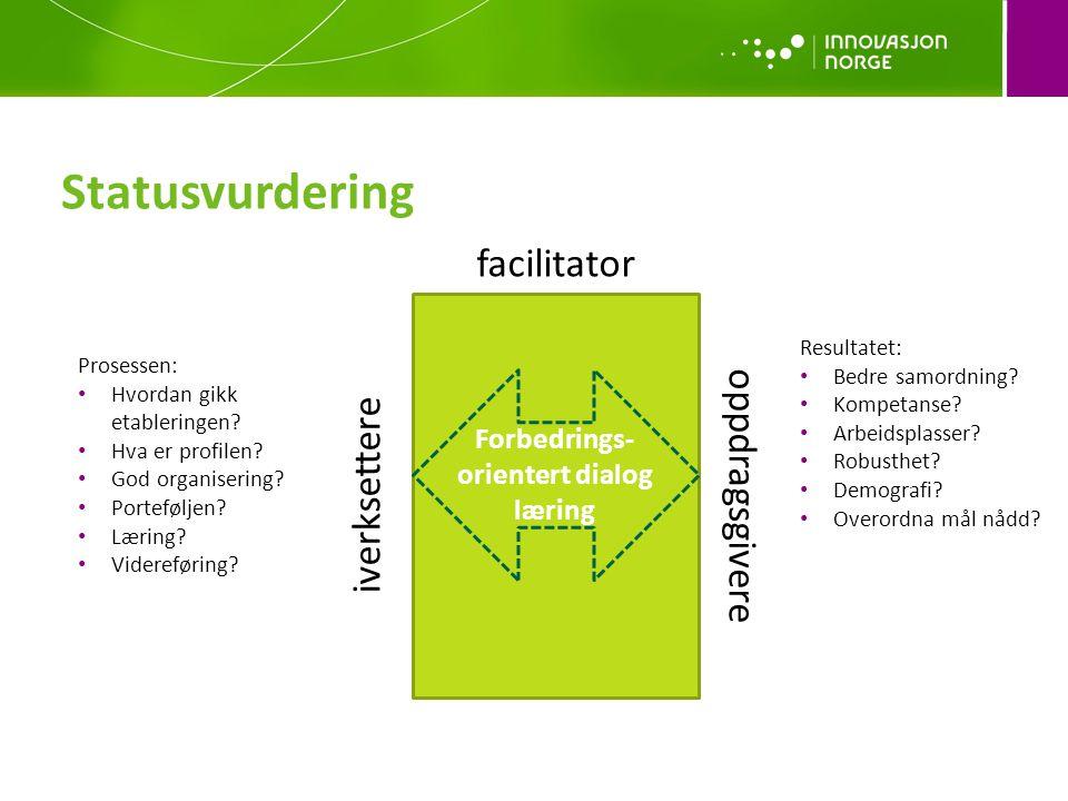 oppdragsgivere iverksettere facilitator Forbedrings- orientert dialog læring Prosessen: • Hvordan gikk etableringen.