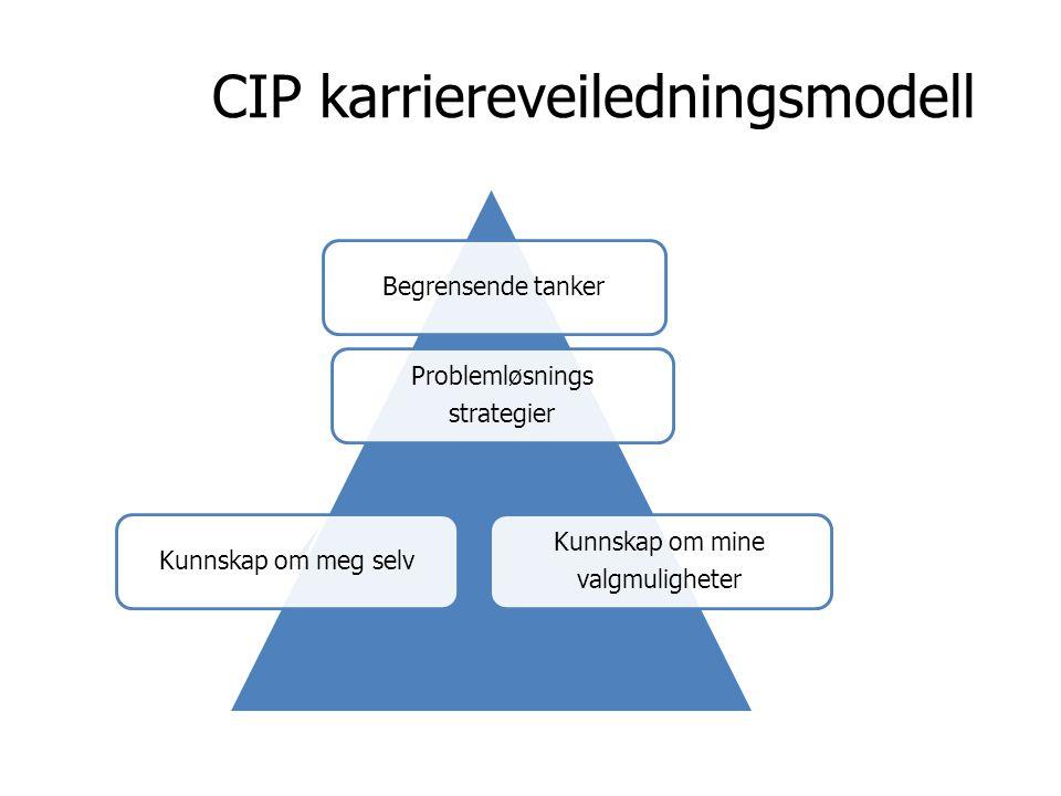 CIP karriereveiledningsmodell Begrensende tanker Problemløsnings strategier Kunnskap om meg selv Kunnskap om mine valgmuligheter
