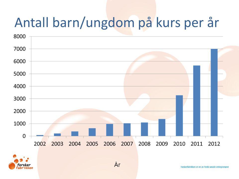 Antall barn/ungdom på kurs per år År