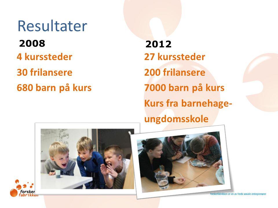 Resultater 4 kurssteder 30 frilansere 680 barn på kurs 27 kurssteder 200 frilansere 7000 barn på kurs Kurs fra barnehage- ungdomsskole 2008 2012
