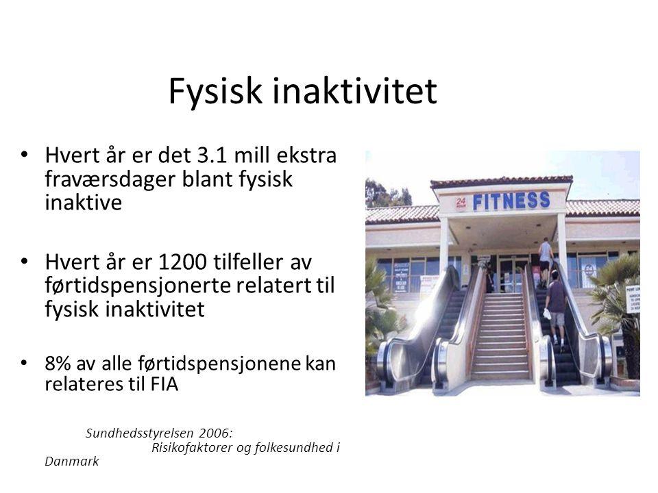 Fysisk inaktivitet • Hvert år er det 3.1 mill ekstra fraværsdager blant fysisk inaktive • Hvert år er 1200 tilfeller av førtidspensjonerte relatert til fysisk inaktivitet • 8% av alle førtidspensjonene kan relateres til FIA Sundhedsstyrelsen 2006: Risikofaktorer og folkesundhed i Danmark