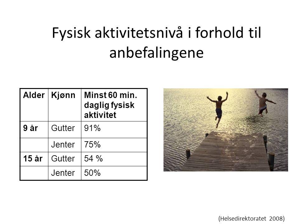 Fysisk aktivitetsnivå i forhold til anbefalingene AlderKjønnMinst 60 min. daglig fysisk aktivitet 9 årGutter91% Jenter75% 15 årGutter54 % Jenter50% (H