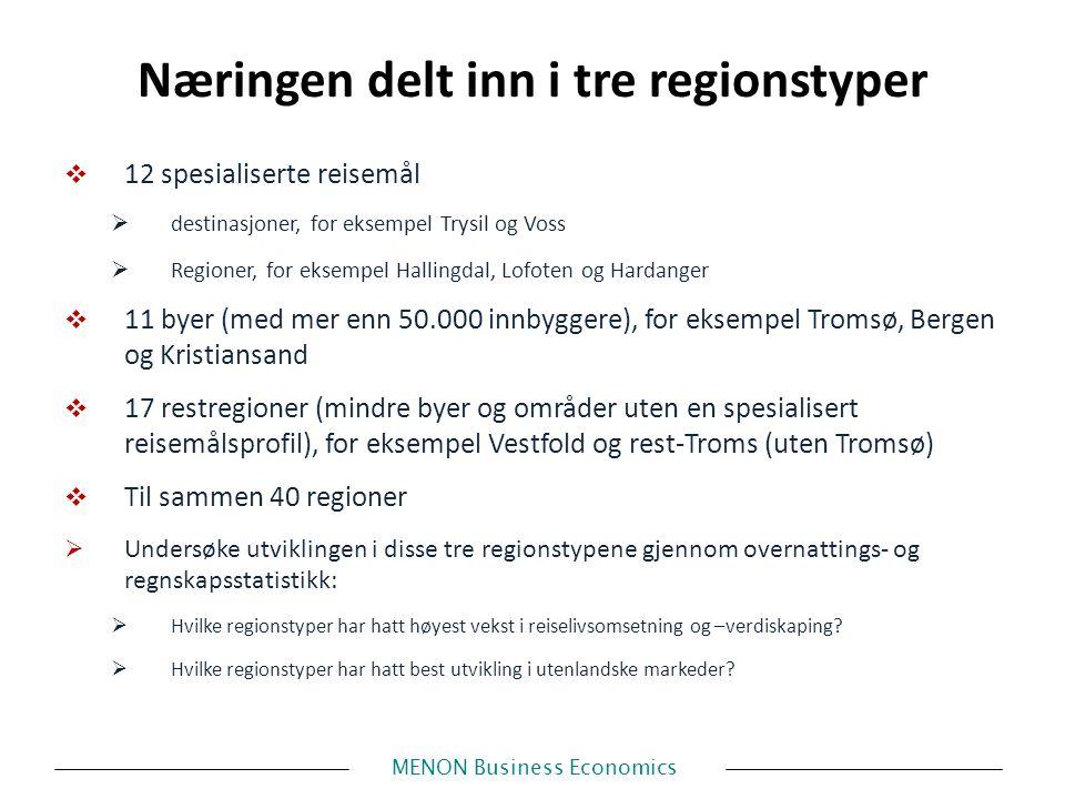 MENON Business Economics Næringen delt inn i tre regionstyper  12 spesialiserte reisemål  destinasjoner, for eksempel Trysil og Voss  Regioner, for eksempel Hallingdal, Lofoten og Hardanger  11 byer (med mer enn 50.000 innbyggere), for eksempel Tromsø, Bergen og Kristiansand  17 restregioner (mindre byer og områder uten en spesialisert reisemålsprofil), for eksempel Vestfold og rest-Troms (uten Tromsø)  Til sammen 40 regioner  Undersøke utviklingen i disse tre regionstypene gjennom overnattings- og regnskapsstatistikk:  Hvilke regionstyper har hatt høyest vekst i reiselivsomsetning og –verdiskaping.