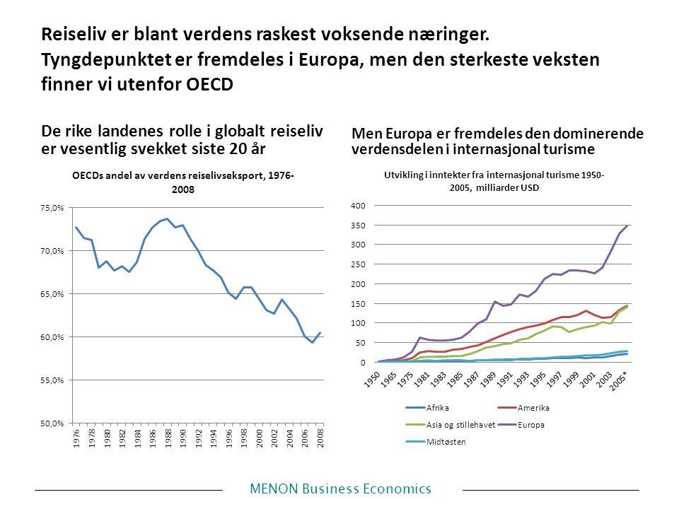 MENON Business Economics Reiseliv er blant verdens raskest voksende næringer.