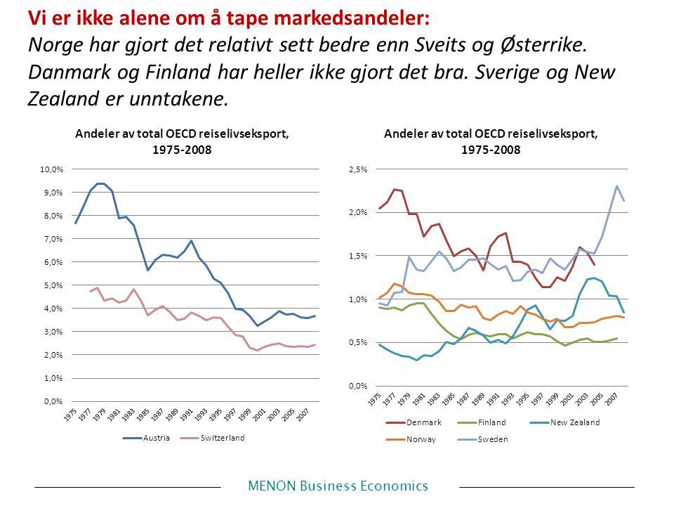 MENON Business Economics Vi er ikke alene om å tape markedsandeler: Norge har gjort det relativt sett bedre enn Sveits og Østerrike.