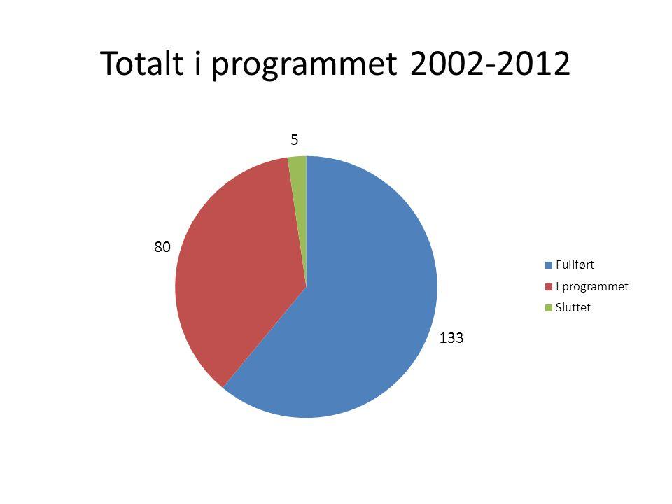 Totalt i programmet 2002-2012