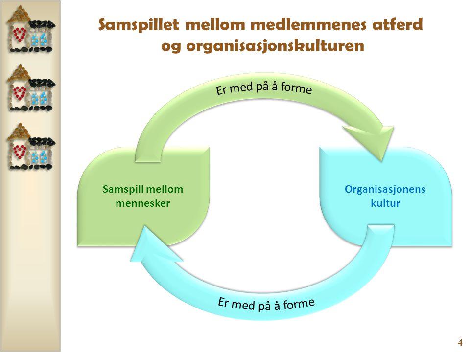 4 Samspill mellom mennesker Organisasjonens kultur Samspillet mellom medlemmenes atferd og organisasjonskulturen