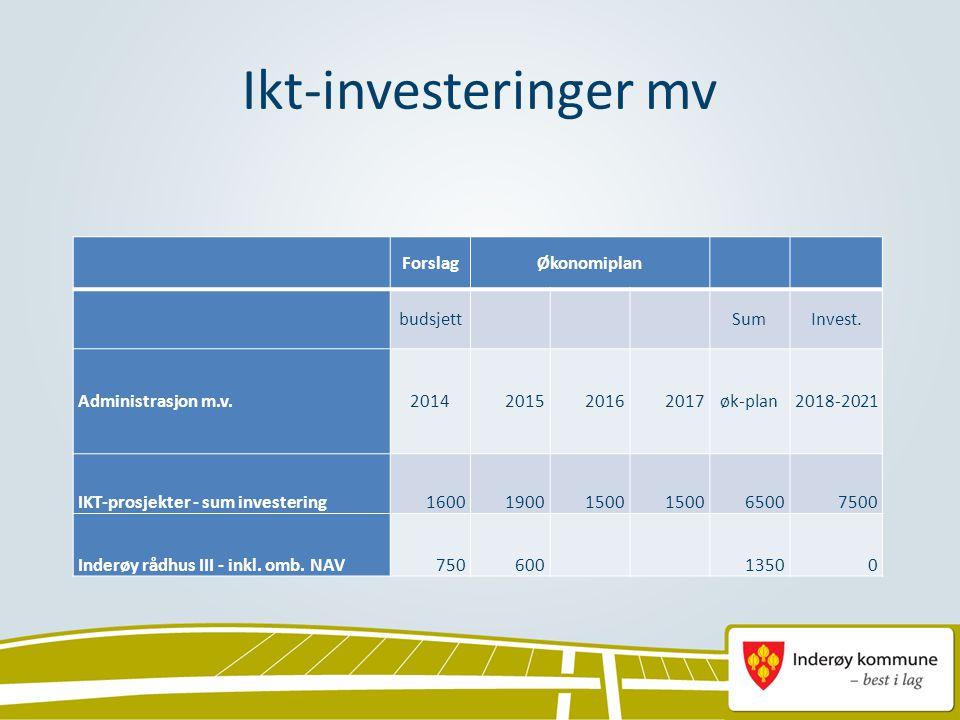 Ikt-investeringer mv ForslagØkonomiplan budsjett SumInvest. Administrasjon m.v.2014201520162017øk-plan2018-2021 IKT-prosjekter - sum investering160019