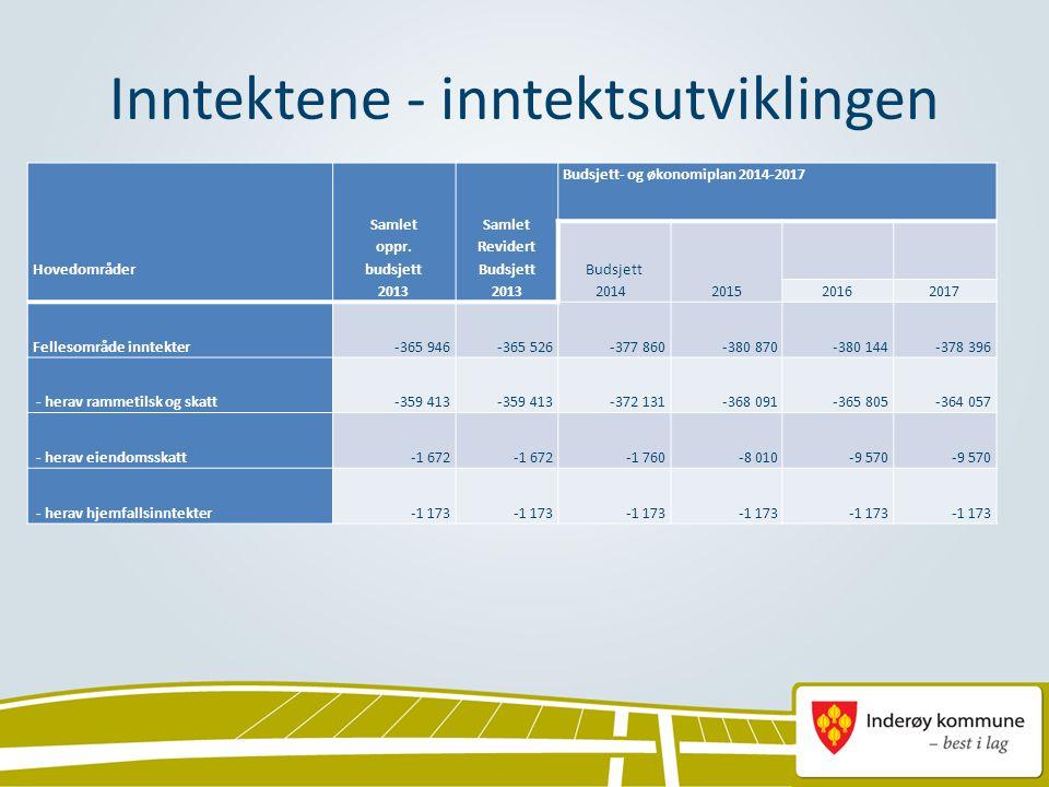 Inntektene - inntektsutviklingen Hovedområder Samlet oppr. budsjett 2013 Samlet Revidert Budsjett 2013 Budsjett- og økonomiplan 2014-2017 Budsjett 201