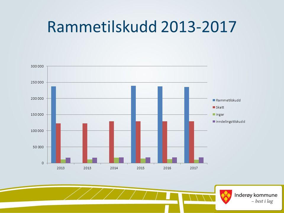 Rammetilskudd 2013-2017