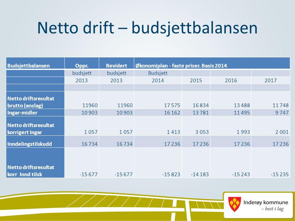 Netto drift – budsjettbalansen BudsjettbalansenOppr.RevidertØkonomiplan - faste priser. Basis 2014 budsjett Budsjett 2013 2014201520162017 Netto drift