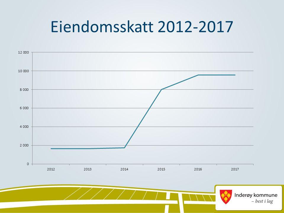 Eiendomsskatt 2012-2017