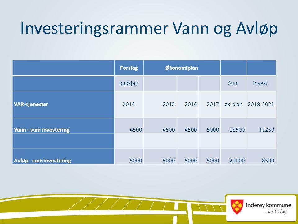 Investeringsrammer Vann og Avløp ForslagØkonomiplan budsjett SumInvest. VAR-tjenester2014201520162017øk-plan2018-2021 Vann - sum investering4500 50001