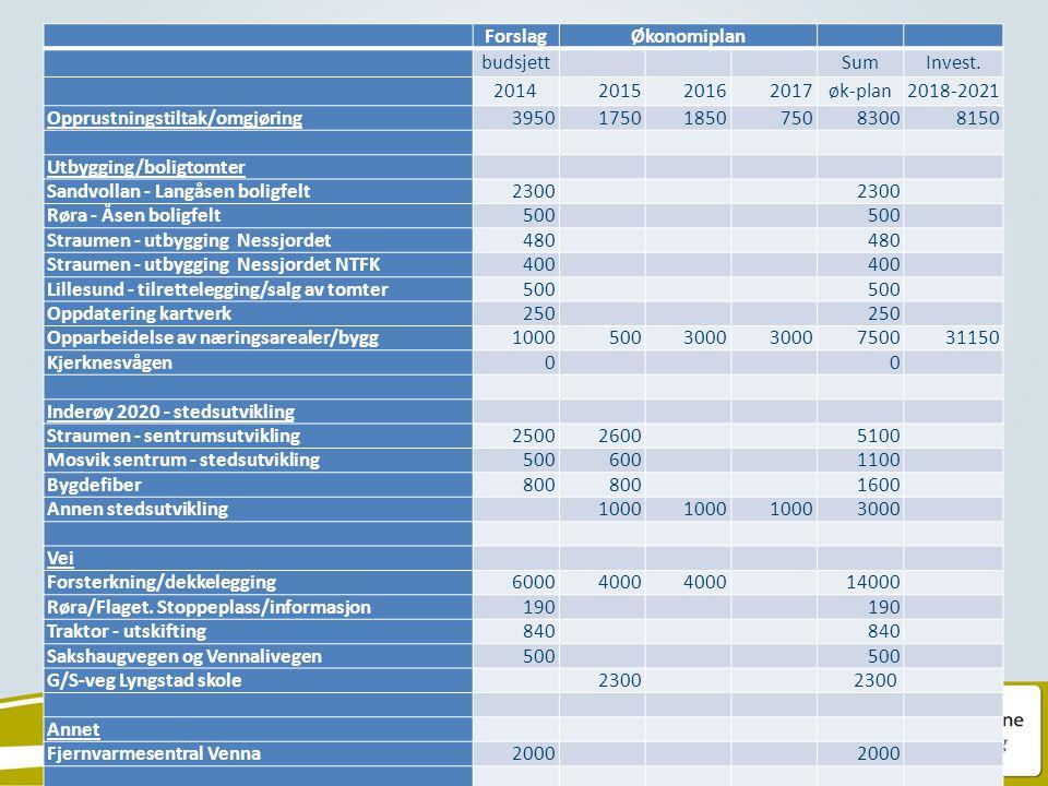 ForslagØkonomiplan budsjett SumInvest. 2014201520162017øk-plan2018-2021 Opprustningstiltak/omgjøring39501750185075083008150 Utbygging/boligtomter Sand
