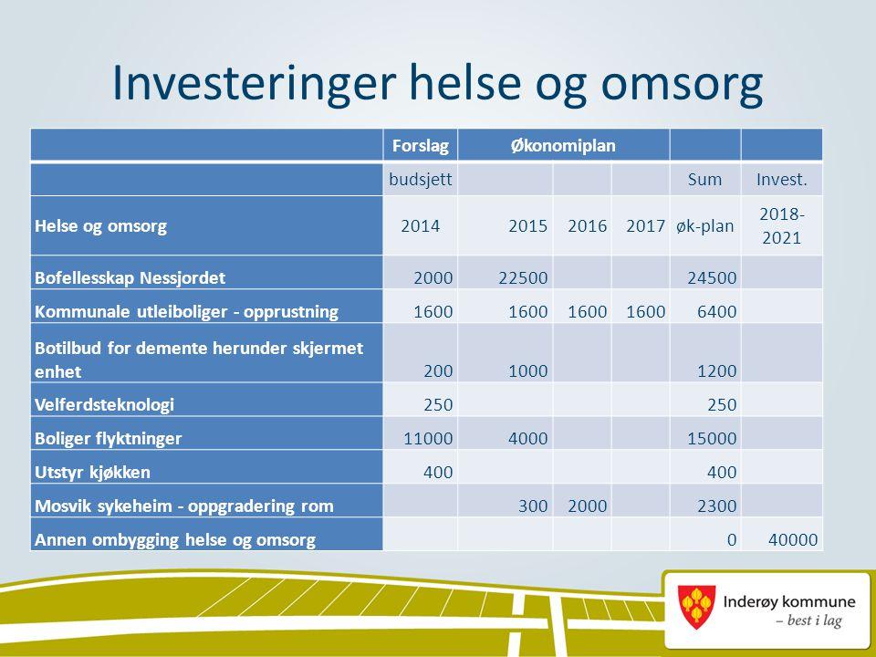Investeringer helse og omsorg ForslagØkonomiplan budsjett SumInvest. Helse og omsorg2014201520162017øk-plan 2018- 2021 Bofellesskap Nessjordet20002250