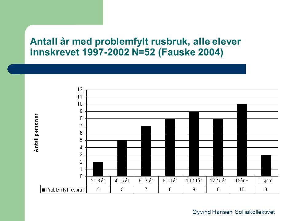 Øyvind Hansen, Solliakollektivet Antall år med problemfylt rusbruk, alle elever innskrevet 1997-2002 N=52 (Fauske 2004)