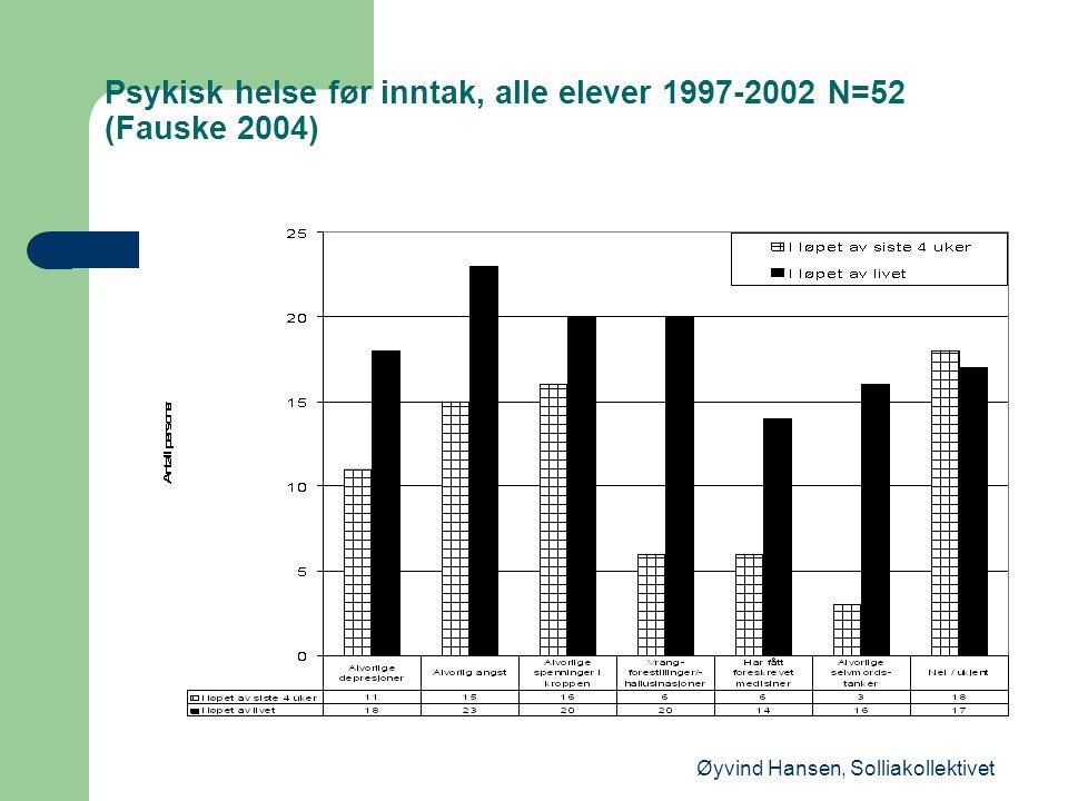 Øyvind Hansen, Solliakollektivet Psykisk helse før inntak, alle elever 1997-2002 N=52 (Fauske 2004)