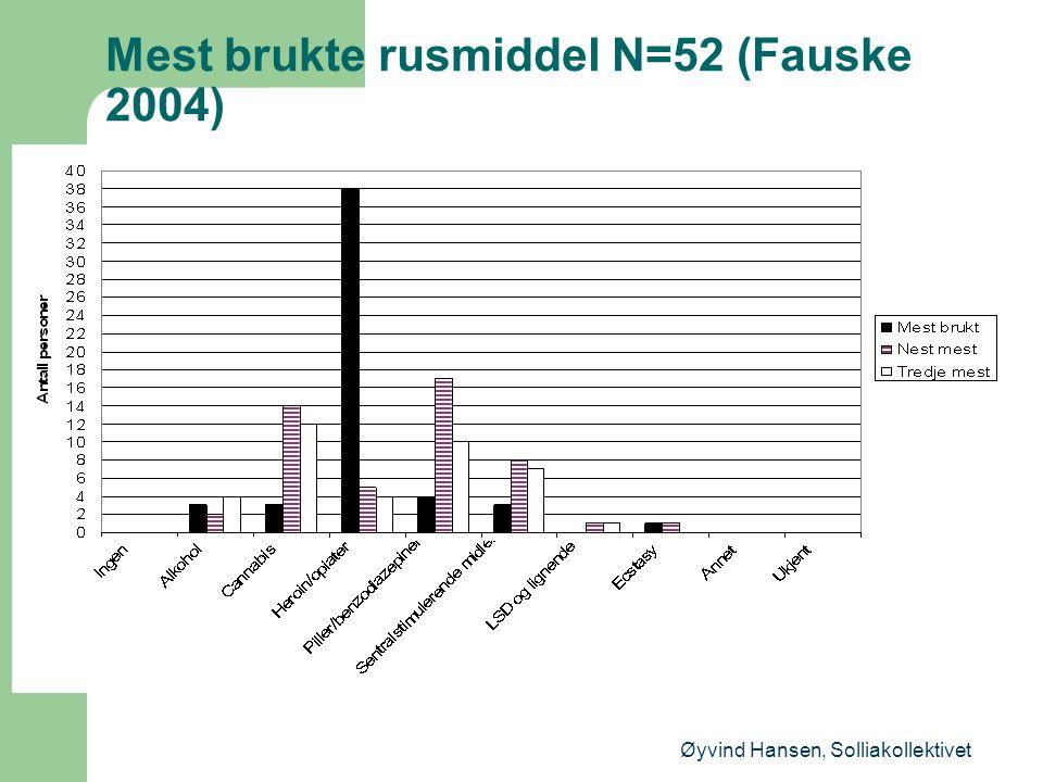 Mest brukte rusmiddel N=52 (Fauske 2004) Øyvind Hansen, Solliakollektivet