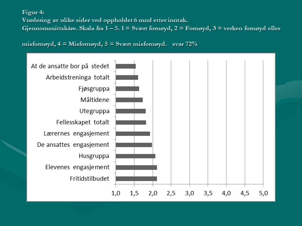 Figur 4: Vurdering av ulike sider ved oppholdet 6 mnd etter inntak. Gjennomsnittskåre. Skala fra 1 – 5. 1 = Svært fornøyd, 2 = Fornøyd, 3 = verken for