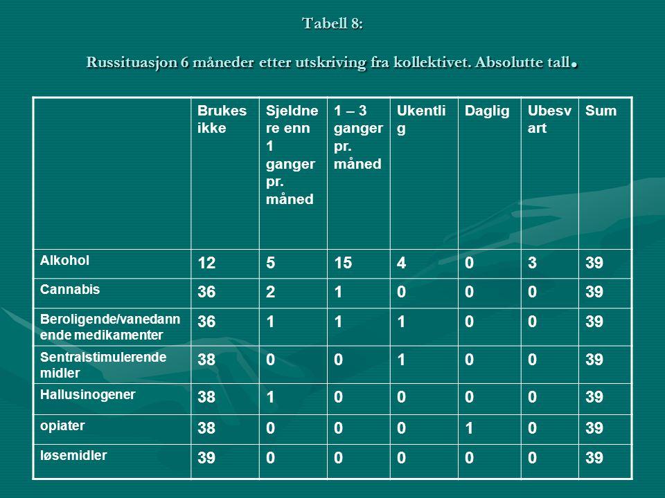 Tabell 8: Russituasjon 6 måneder etter utskriving fra kollektivet. Absolutte tall. Brukes ikke Sjeldne re enn 1 ganger pr. måned 1 – 3 ganger pr. måne