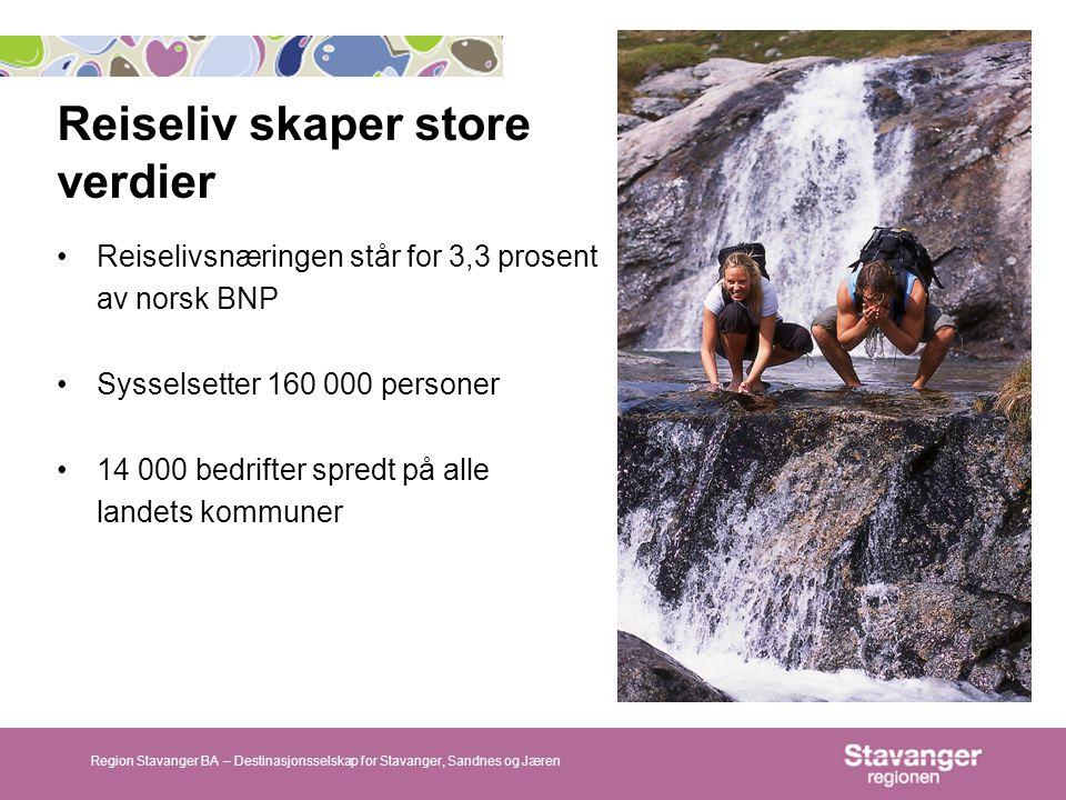 Reiseliv skaper store verdier Region Stavanger BA – Destinasjonsselskap for Stavanger, Sandnes og Jæren •Reiselivsnæringen står for 3,3 prosent av norsk BNP •Sysselsetter 160 000 personer •14 000 bedrifter spredt på alle landets kommuner