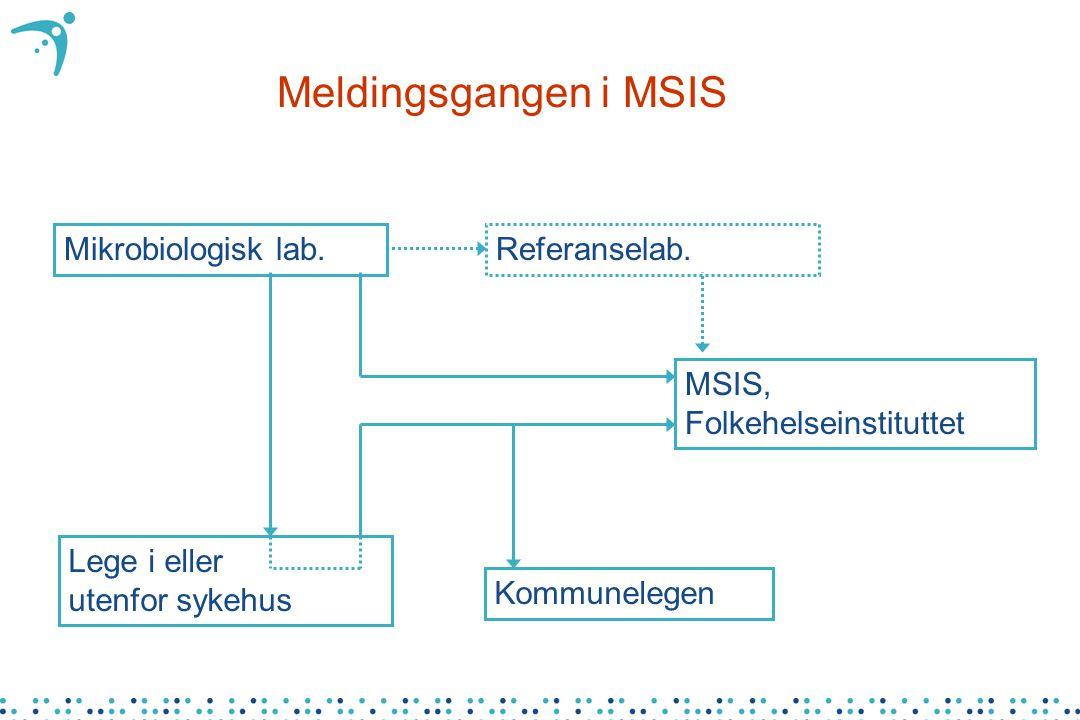 Meldingsgangen i MSIS Mikrobiologisk lab. Lege i eller utenfor sykehus Kommunelegen MSIS, Folkehelseinstituttet Referanselab.
