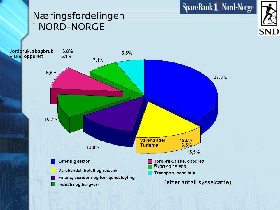 Side13 www.snn.no 37,3% 15,5% 13,0% 10,7% 9,9% 7,1% 6,5% Offentlig sektor Varehandel, hotell og reiseliv Finans, eiendom og forr.tjenesteyting Industri og bergverk Jordbruk, fiske, oppdrett Bygg og anlegg Transport, post, tele Jordbruk, skogbruk 3.8% Fiske, oppdrett 6.1% Varehandel 12.0% Turisme 3.5% Næringsfordelingen i NORD-NORGE (etter antall sysselsatte)