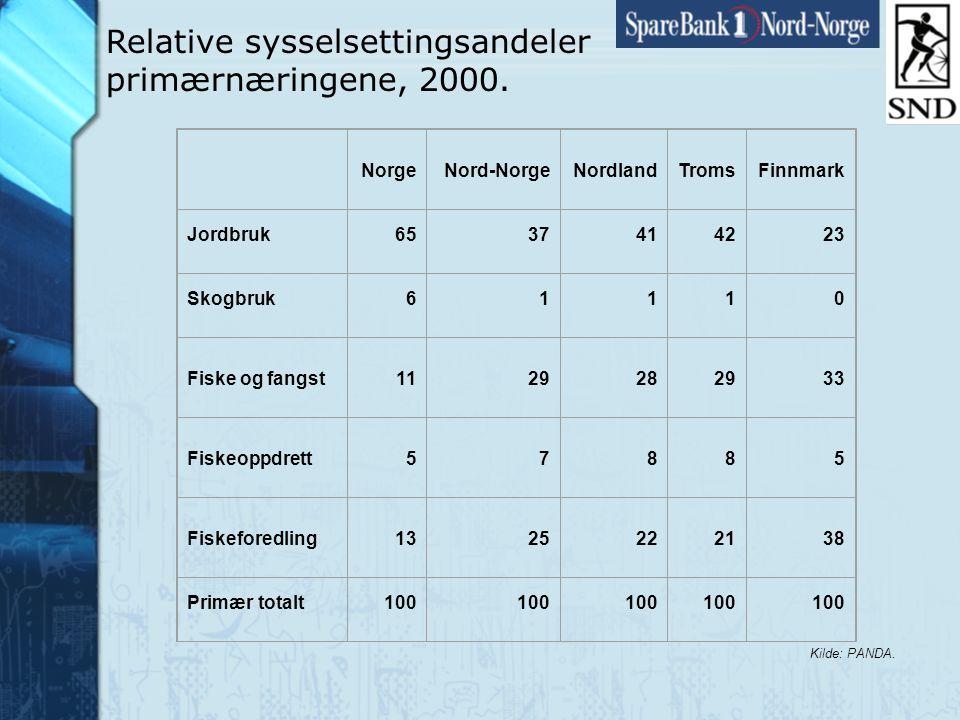 Side18 www.snn.no Relative sysselsettingsandeler primærnæringene, 2000.