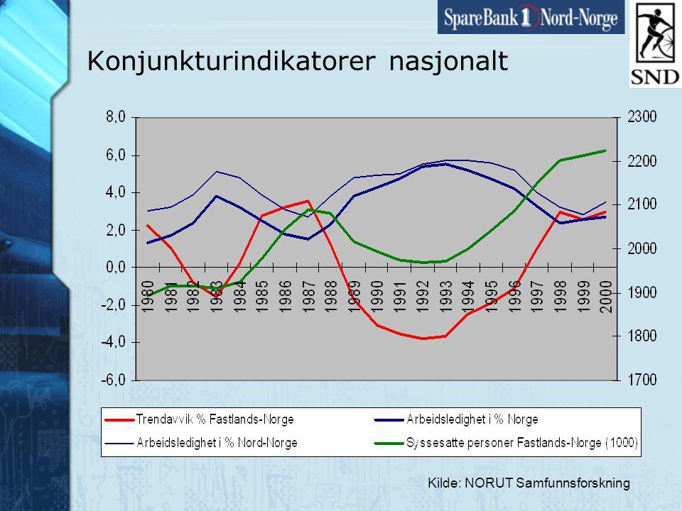 Side14 www.snn.no Sektorenes sysselsettingsandeler Kilde Arbeidsgiver- og Arbeidstagerregisteret NordlandTromsFinnmarkNord-NorgeLandet Primærnæringene7 %6 %8 %7 %4 % Bergverk og industri11 %7 %10 %9 %15 % Reiseliv11 %9 % 10 %9 % Energi1 % Bygg og anlegg7 % Privat tjenesteyting23 %28 %21 %25 %33 % Offentlig sektor39 %41 %43 %40 %32 % Totalt100 % i prosent, 2001.