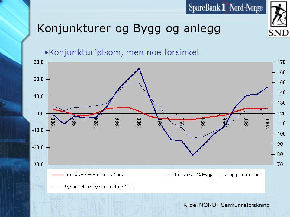 Side31 www.snn.no Kilde: NORUT Samfunnsforskning Konjunkturer og Bygg og anlegg •Konjunkturfølsom, men noe forsinket