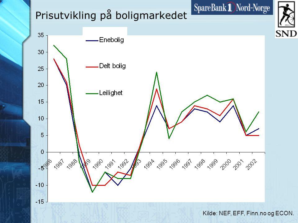 Side33 www.snn.no Prisutvikling på boligmarkedet Kilde: NEF, EFF, Finn.no og ECON.