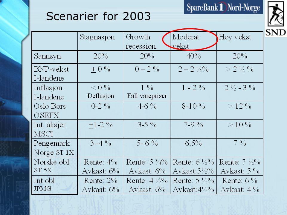Side17 www.snn.no Konjunkturer i bransjer i Nord-Norge - Sysselsetting (1) Kilde: NORUT Samfunnsforskning