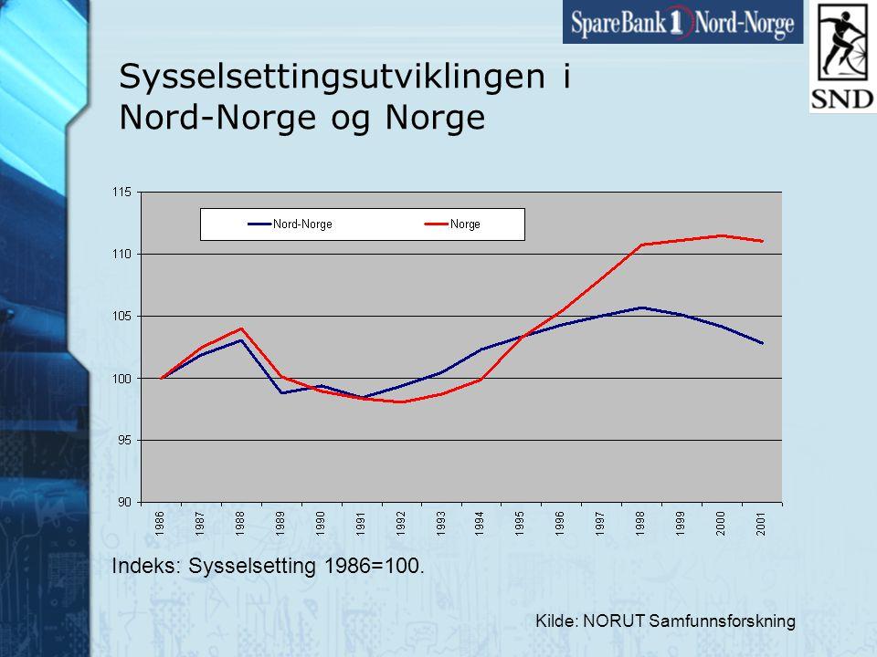 Side9 www.snn.no Sysselsettingsutviklingen i Nord-Norge og Norge Kilde: NORUT Samfunnsforskning Indeks: Sysselsetting 1986=100.