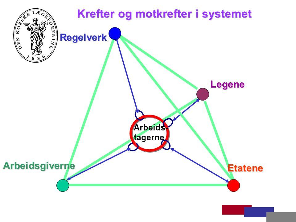 Regelverk Legene Krefter og motkrefter i systemet Arbeidsgiverne Etatene Arbeids- tagerne