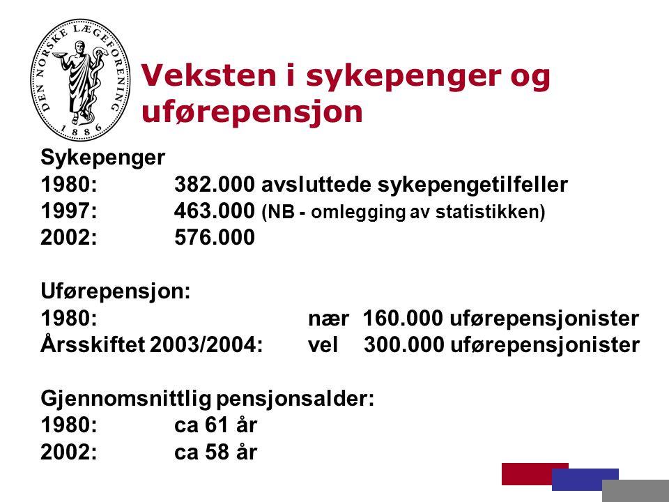 Veksten i sykepenger og uførepensjon Sykepenger 1980: 382.000 avsluttede sykepengetilfeller 1997: 463.000 (NB - omlegging av statistikken) 2002:576.000 Uførepensjon: 1980:nær 160.000 uførepensjonister Årsskiftet 2003/2004: vel 300.000 uførepensjonister Gjennomsnittlig pensjonsalder: 1980:ca 61 år 2002:ca 58 år