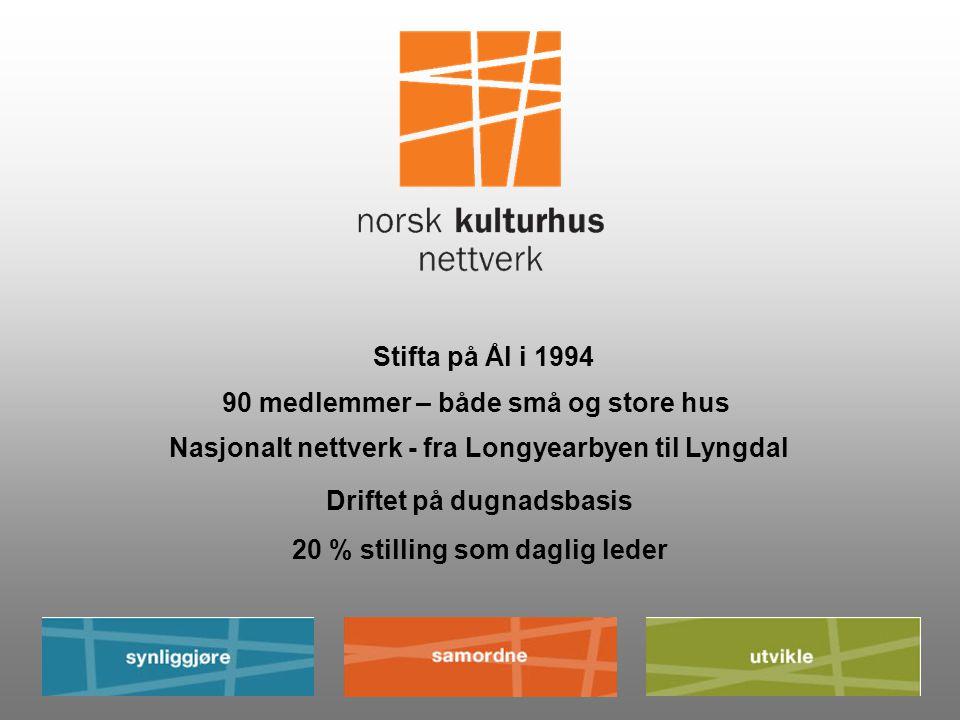 90 medlemmer – både små og store hus Nasjonalt nettverk - fra Longyearbyen til Lyngdal 20 % stilling som daglig leder Stifta på Ål i 1994 Driftet på dugnadsbasis